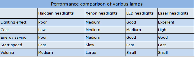 The advantages of LED Headlights